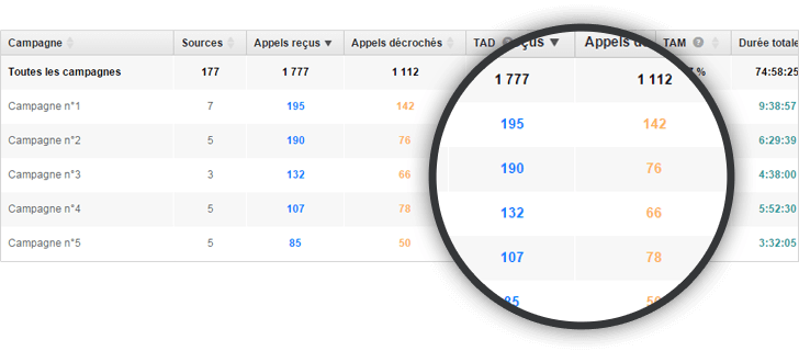 Tableau des campagnes Call Tracking