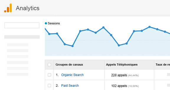 Call Tracking - Données dans Google Analytics